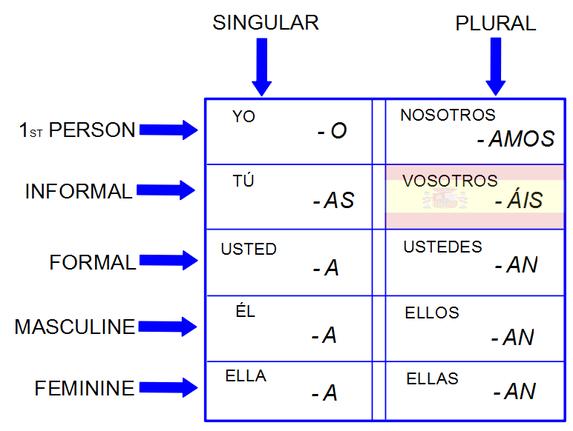 Spanish 1: Ar Verbs - Lessons - Tes Teach